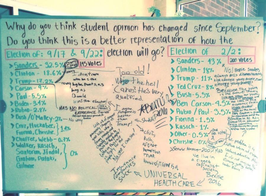Students brainstorm pros and cons of policies presented by presidential  candidates.