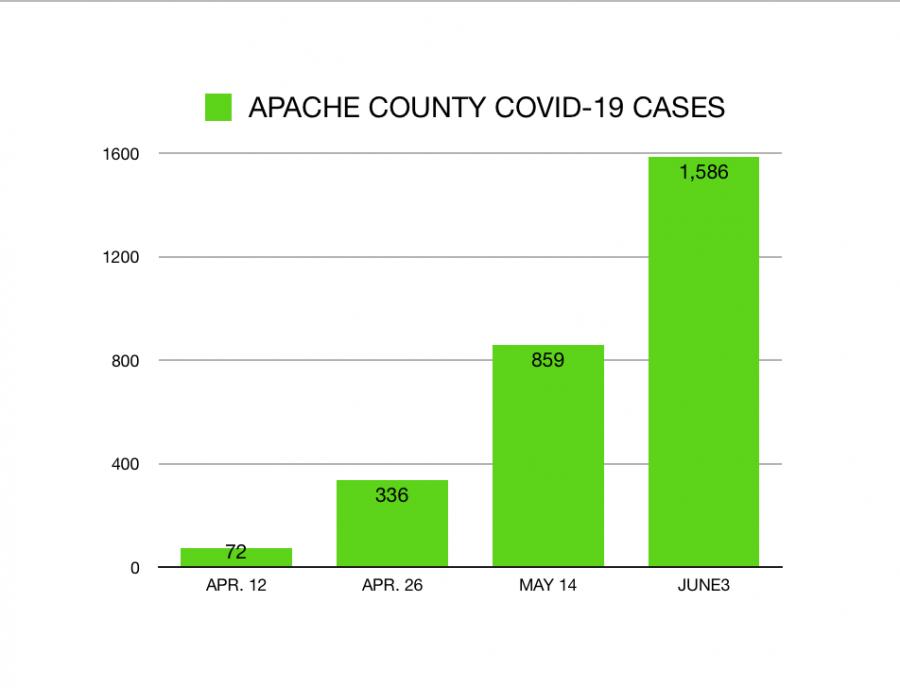 APACHE+County+COVID-19+Cases