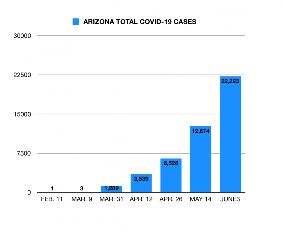 Arizona COVID-19 Cases. Northeast Valley News analyzed the Arizona Department of Health Services Data Dashboard to create chart.
